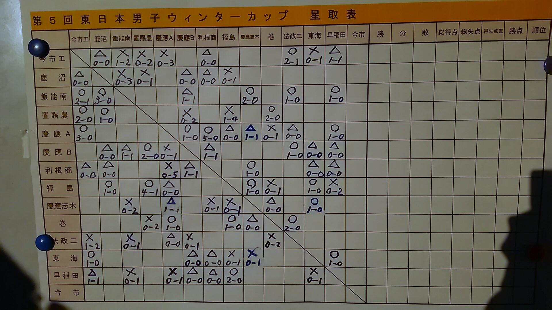 高校男子 東日本ウインターカップ(前期)