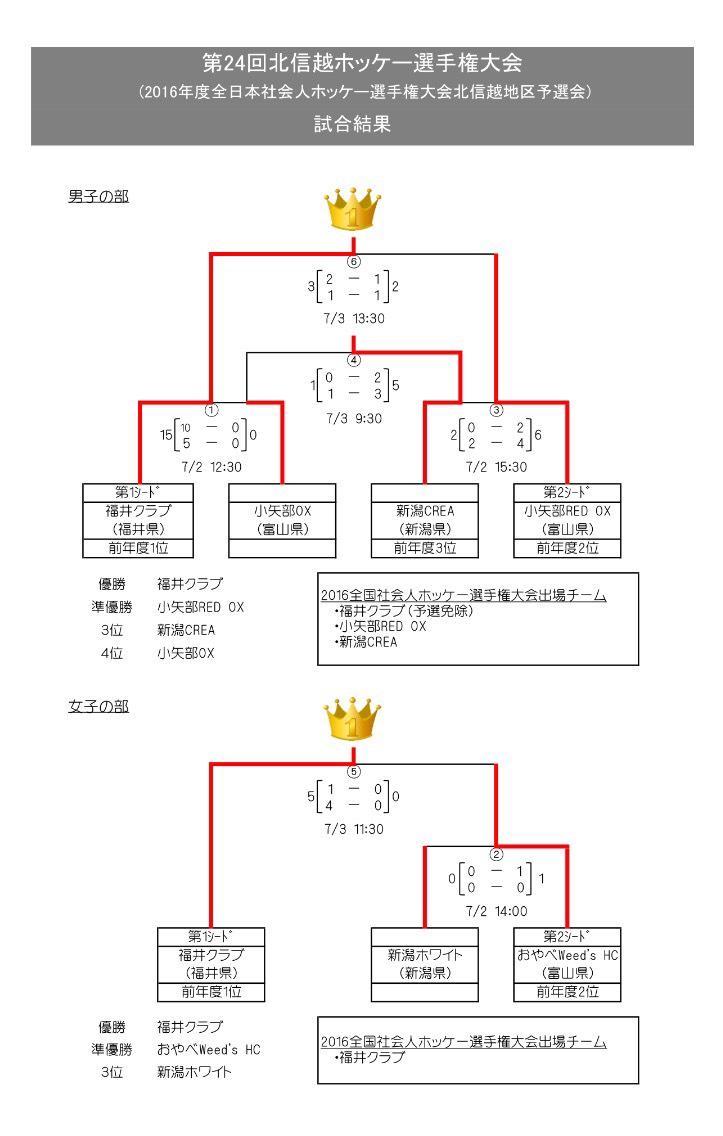 社会人 北信越選手権 男女ともに福井クラブ優勝