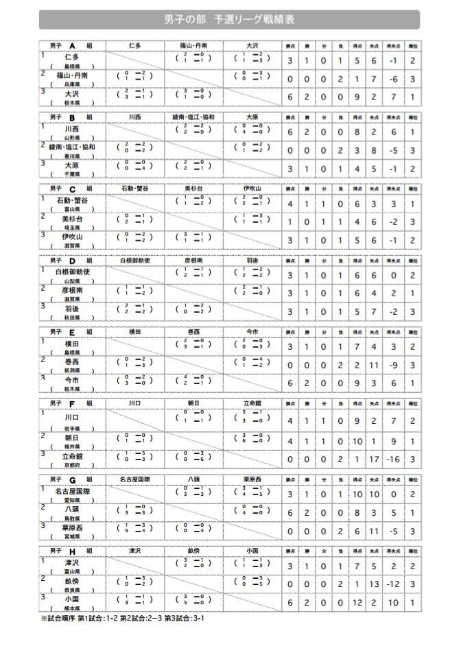 中学 全国大会 巻西中男子2年連続出場
