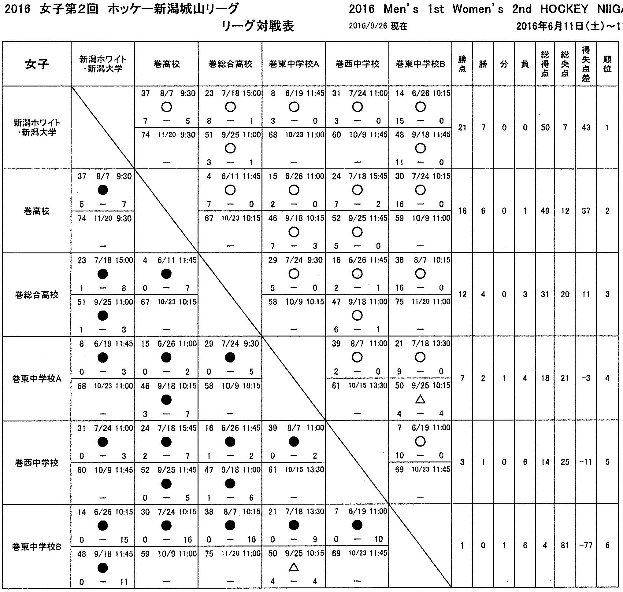 HNJL第8・9節結果 10・11節予定