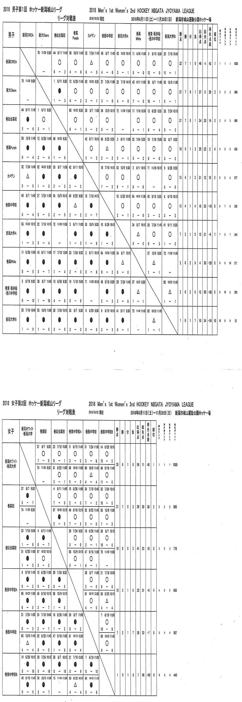 HNJL10/23第12節 女子新潟ホワイト・新大がV2
