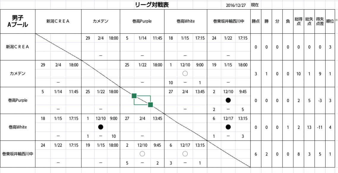 HNJL3・4節の結果