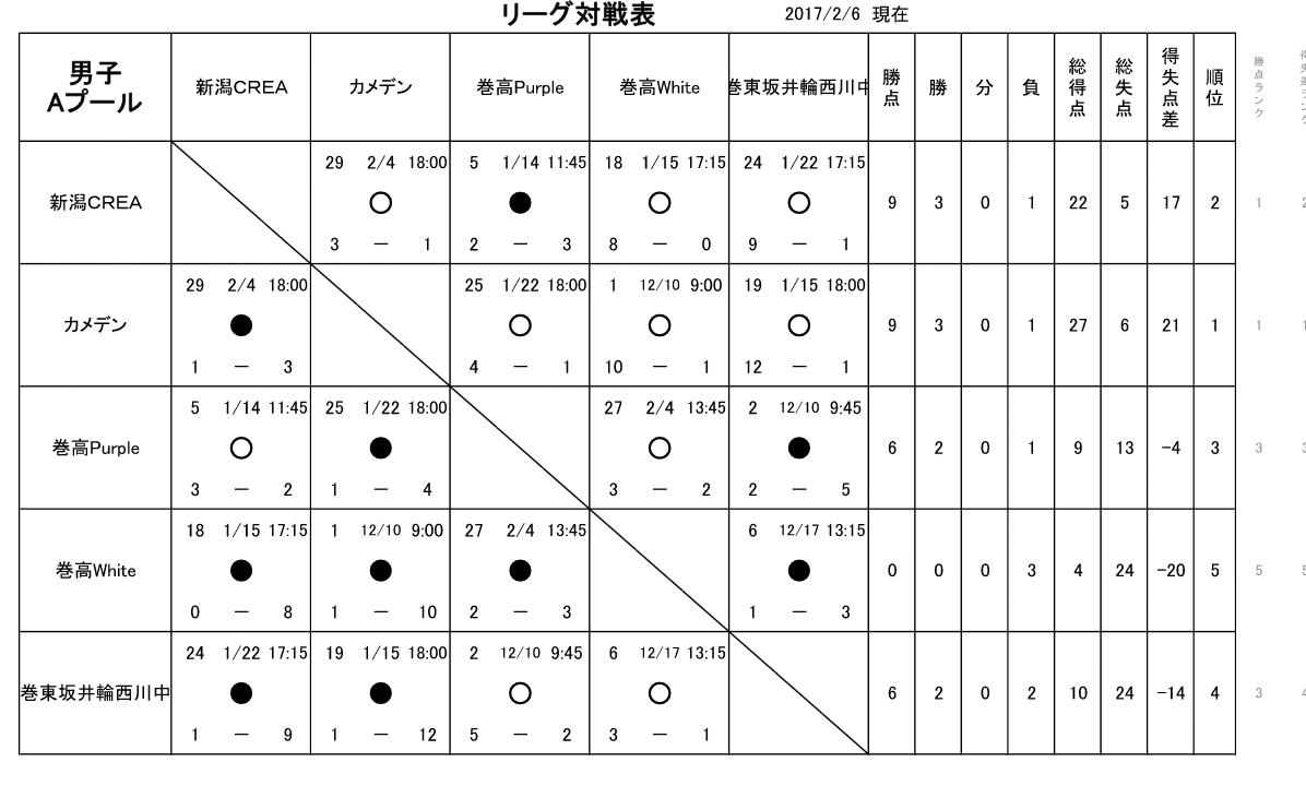 HNJL2/4結果 男子準決勝組合せ 2/18・25の試合開始時間の変更
