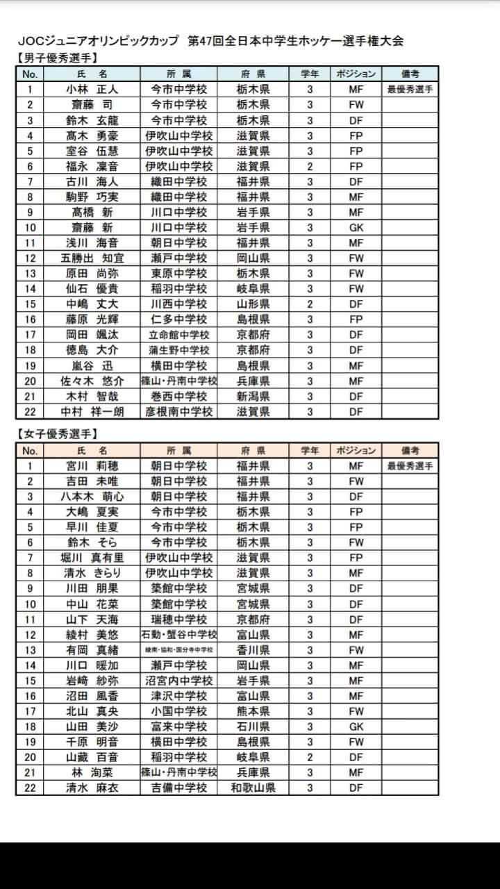 中学 全国大会優秀選手 巻西中木村選手