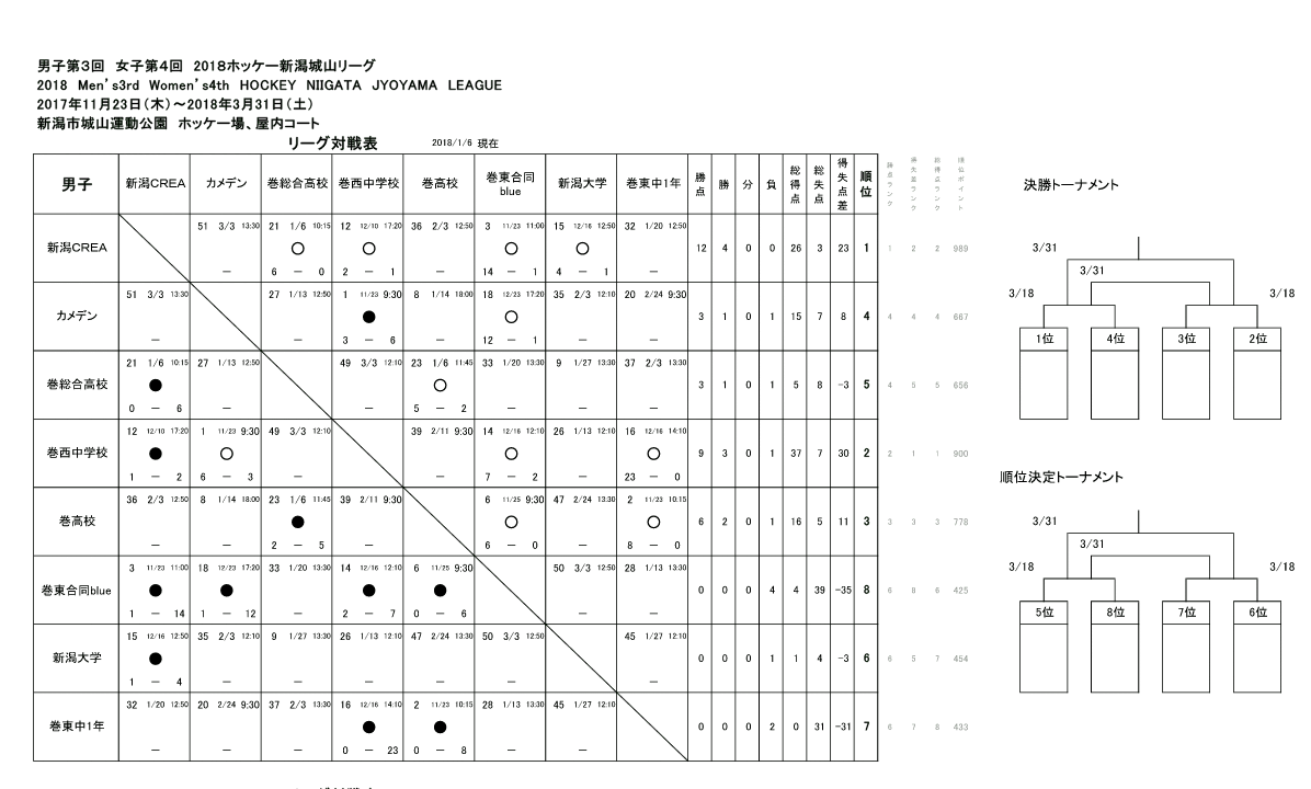 HNJLの1/6現在の勝敗表と得点・アシストランキング