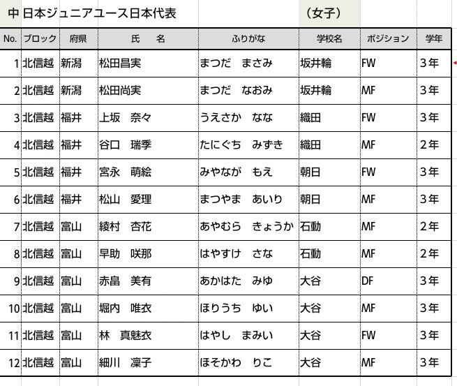 中学 中日本地区ジュニアユース代表選手に 県勢4名