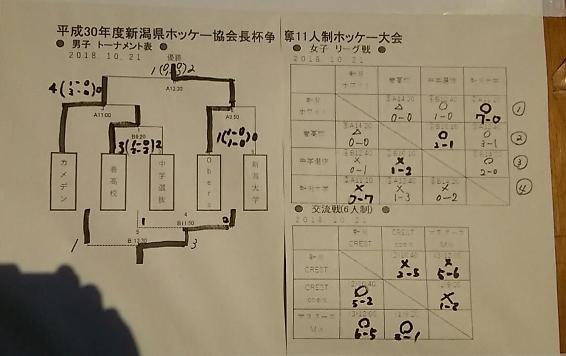 新潟県ホッケー協会長杯11人制ホッケー大会・6人制交流戦
